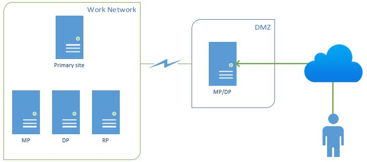 sccm 2012 internet based client management