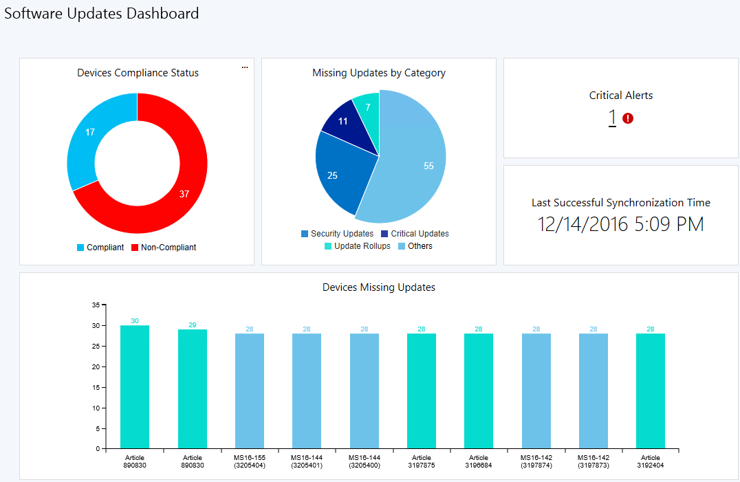 SCCM Software Update Dashboard Overview