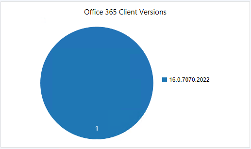 SCCM Office 365 Client Management Dashboard