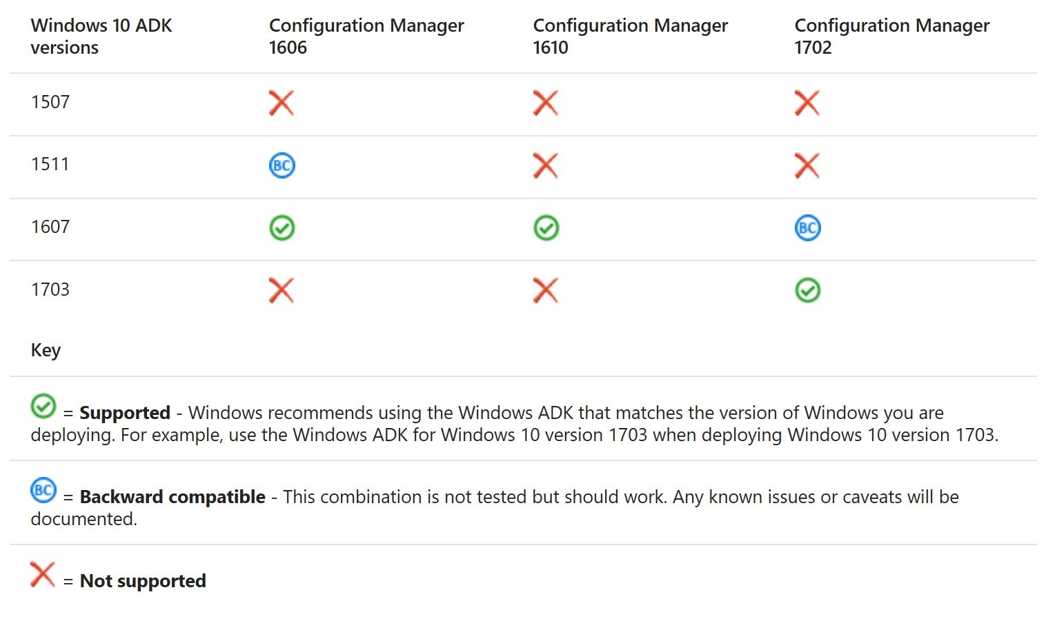 How to Update Windows ADK on a SCCM Server