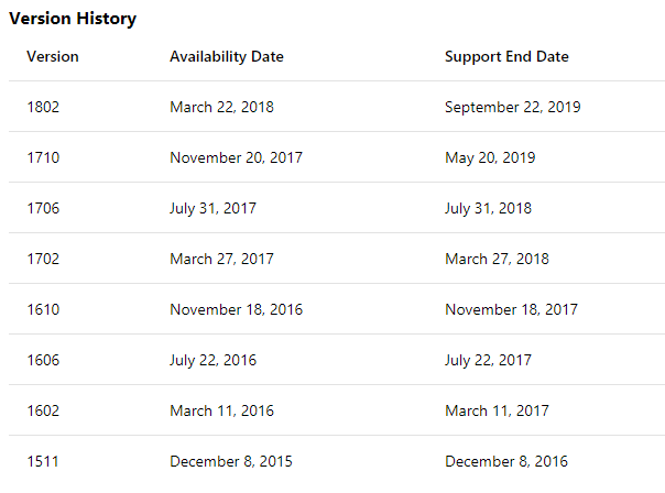 Step-by-Step SCCM 1802 Upgrade Guide