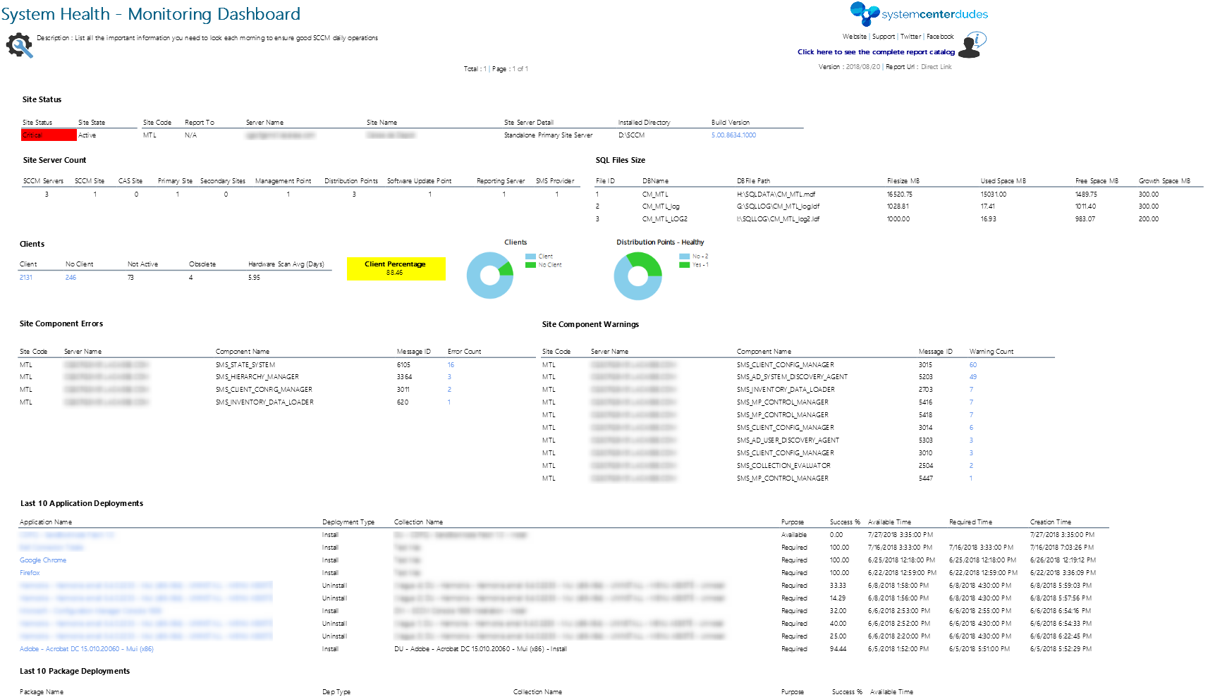 SCCM Monitoring Dashboard Report