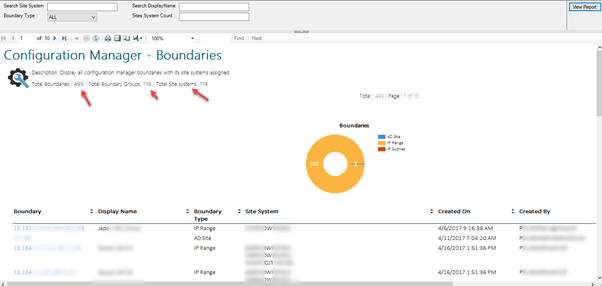 SCCM Boundary report