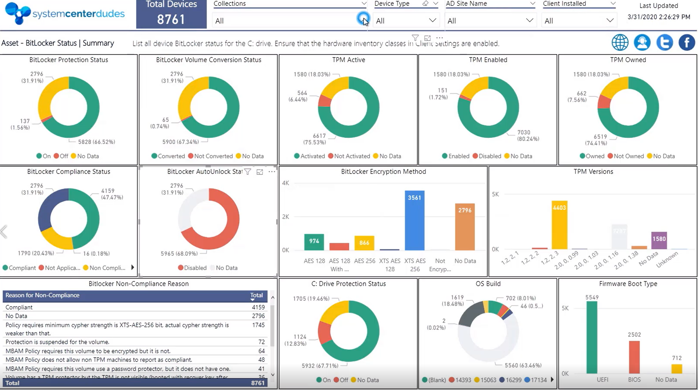 Bitlocker PowerBi Dashboard