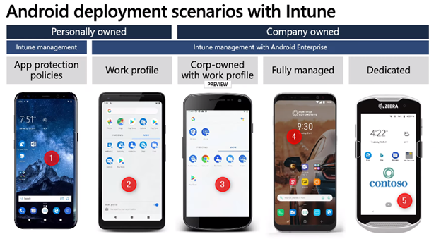 Endpoint Manager Android China